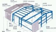 急!怀化市工业园鹤城分园标准化厂房建设项目bob体育app官方下载