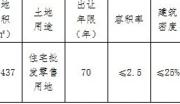 宁夏银川金凤区商业办公用地整体转让21亩